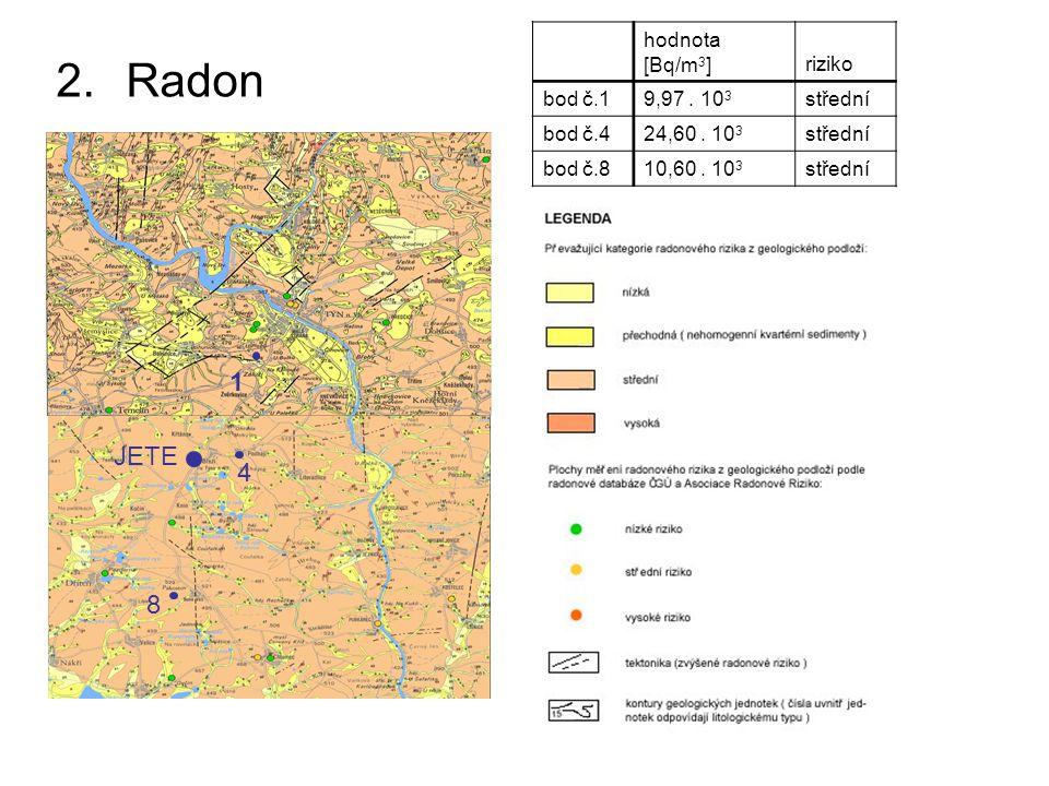 Radon 1 JETE 4 8 hodnota [Bq/m3] riziko bod č.1 9,97 . 103 střední